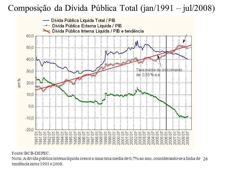 Composição da Dívida Pública Total (jan/1991 – jul/2008)