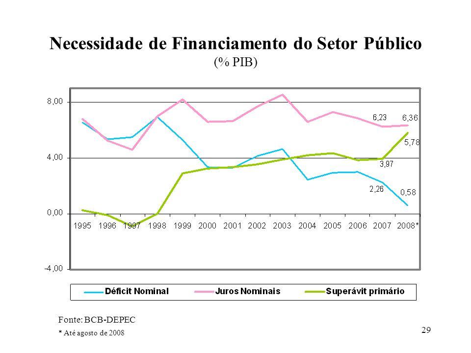 Necessidade de Financiamento do Setor Público (% PIB)