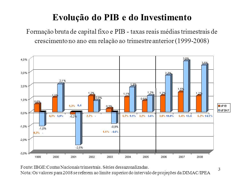 Evolução do PIB e do Investimento
