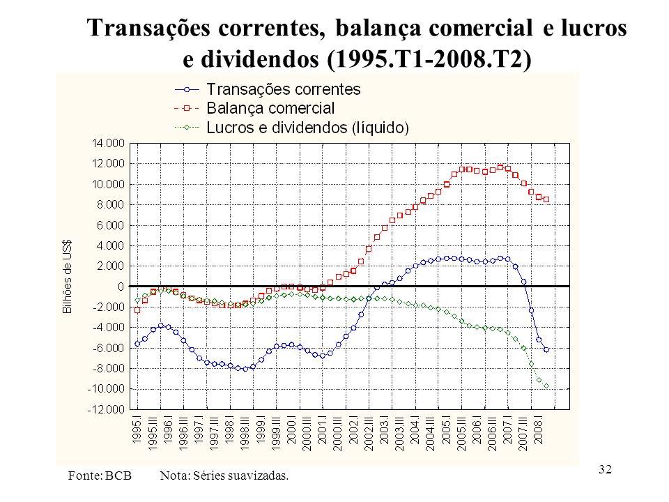 Transações correntes, balança comercial e lucros e dividendos (1995