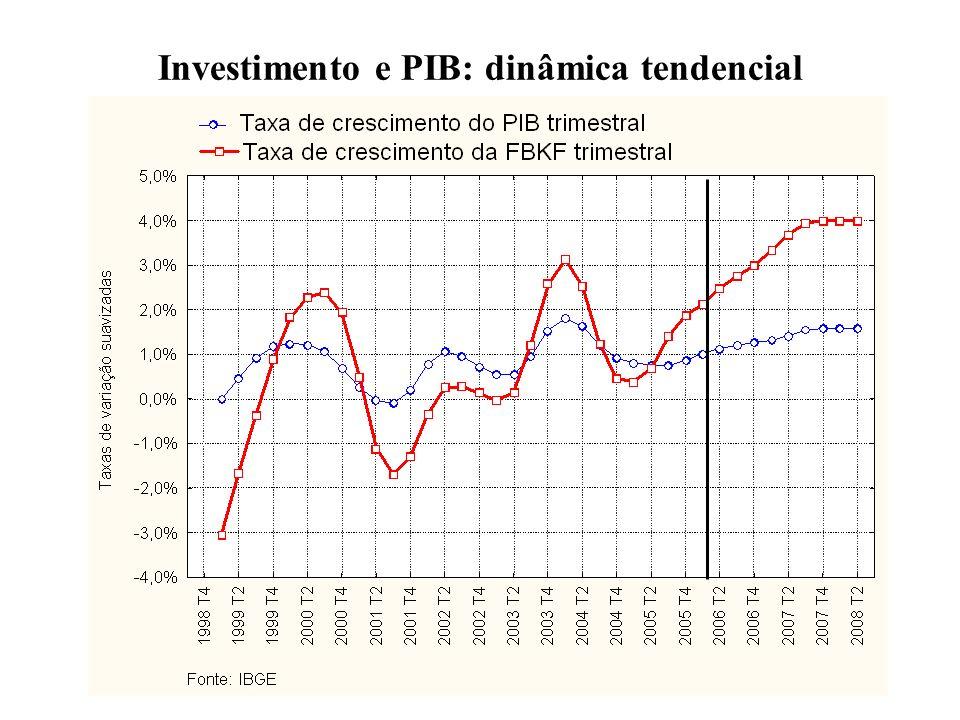 Investimento e PIB: dinâmica tendencial