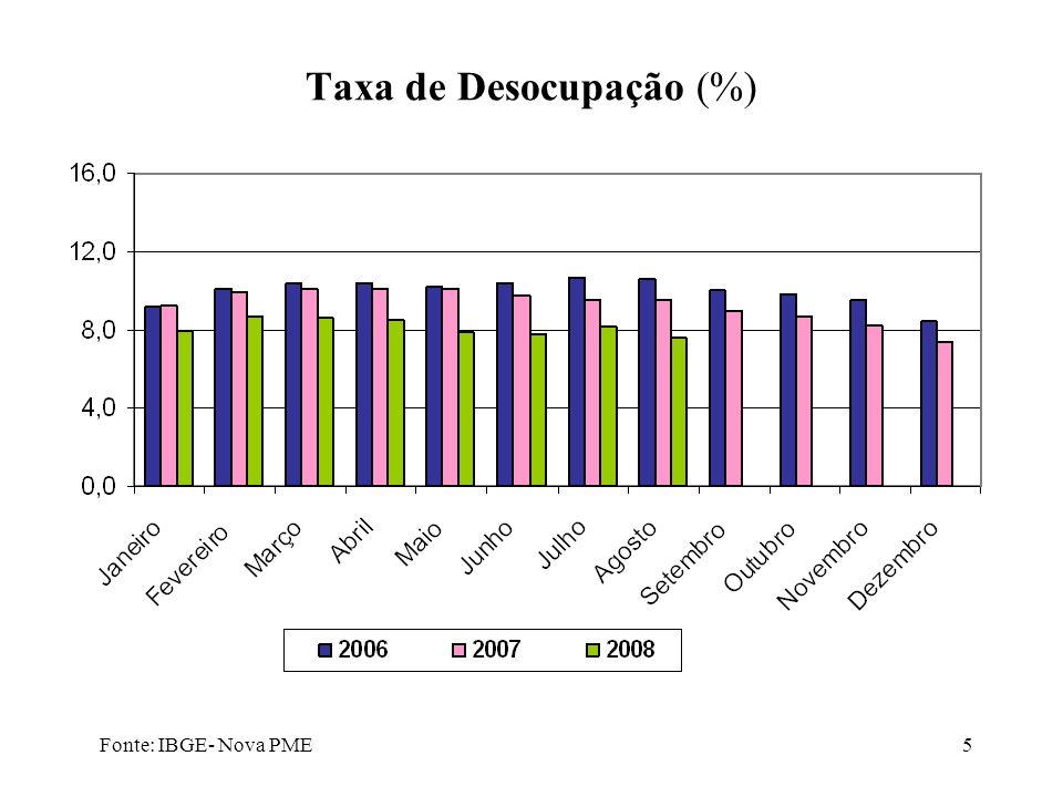 Taxa de Desocupação (%)