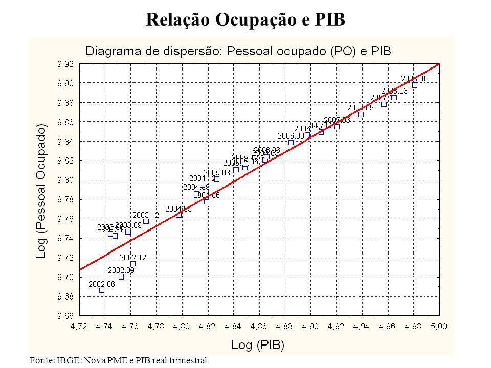 Relação Ocupação e PIB Graf – Relação Ocupação-PIB (2002.T1 – 2008.T2)