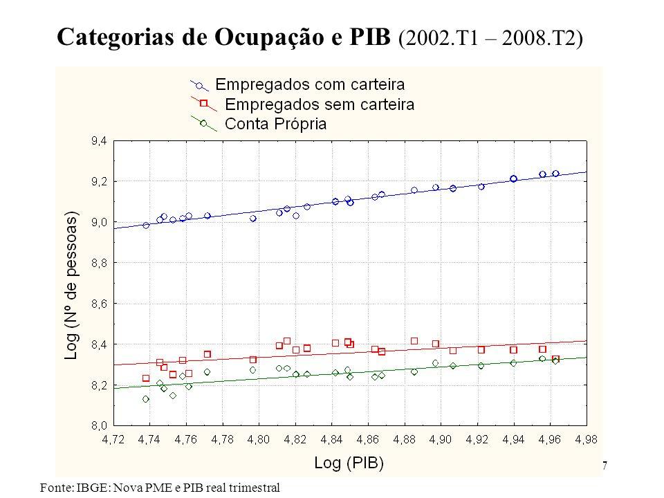 Categorias de Ocupação e PIB (2002.T1 – 2008.T2)