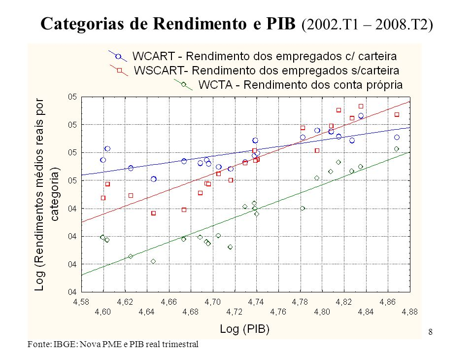 Categorias de Rendimento e PIB (2002.T1 – 2008.T2)