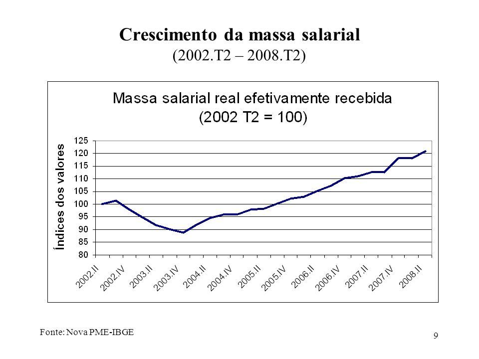 Crescimento da massa salarial (2002.T2 – 2008.T2)