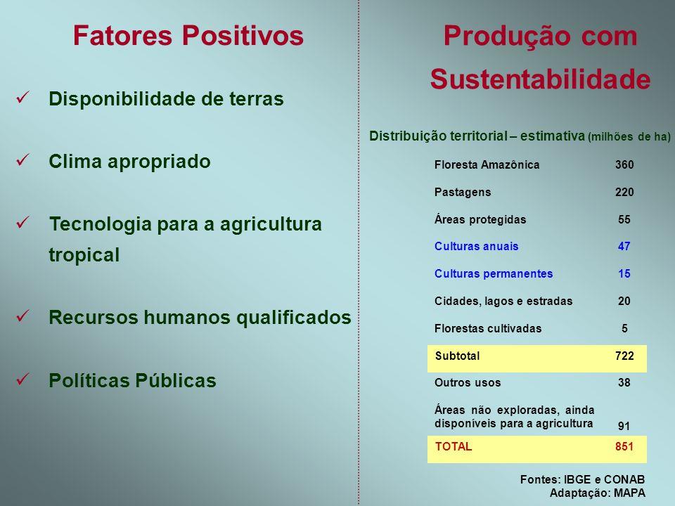 Fatores Positivos Produção com Sustentabilidade