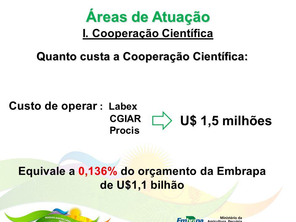 Áreas de Atuação U$ 1,5 milhões I. Cooperação Científica