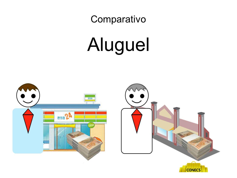 Comparativo Aluguel