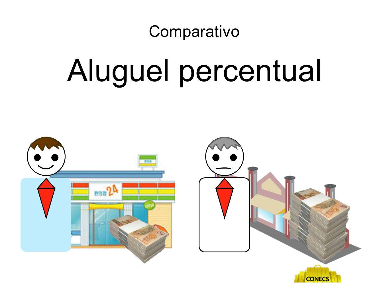 Comparativo Aluguel percentual