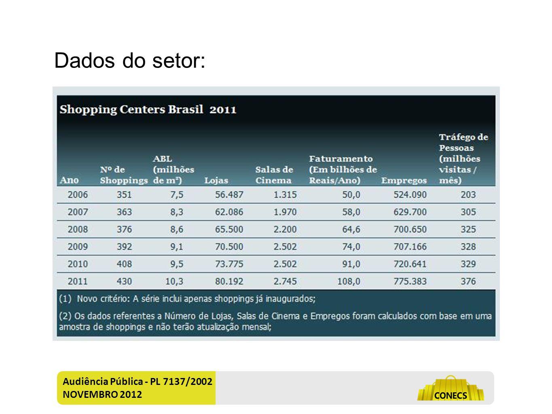 Dados do setor: Audiência Pública - PL 7137/2002 NOVEMBRO 2012