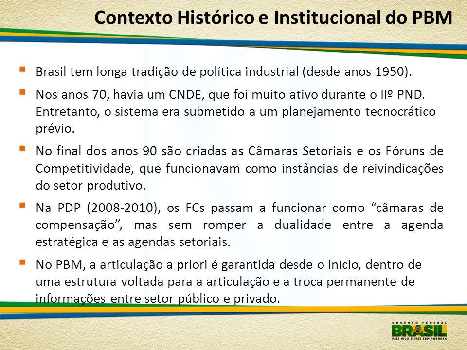 Contexto Histórico e Institucional do PBM