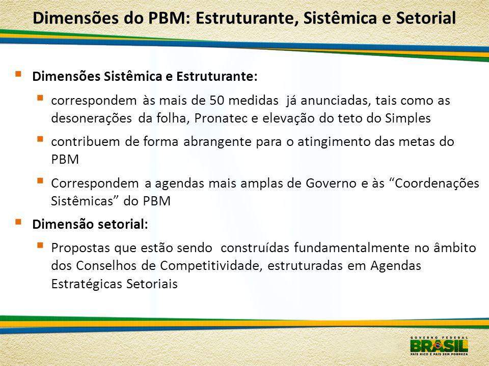 Dimensões do PBM: Estruturante, Sistêmica e Setorial