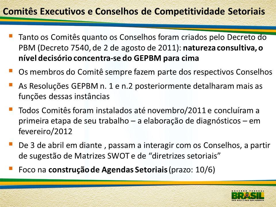 Comitês Executivos e Conselhos de Competitividade Setoriais