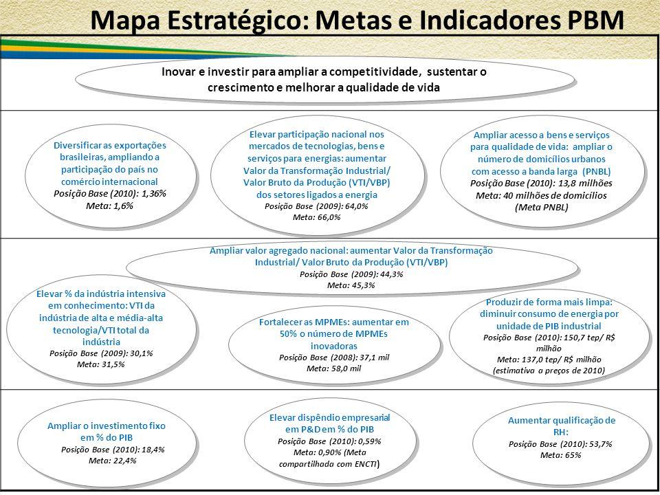 Mapa Estratégico: Metas e Indicadores PBM