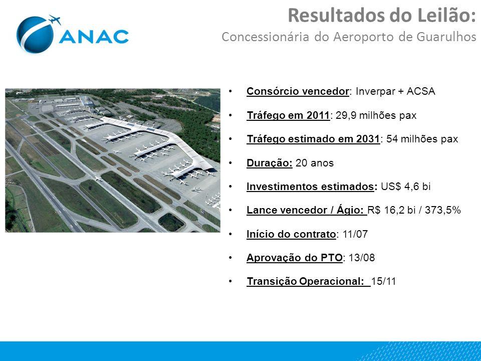 Resultados do Leilão: Concessionária do Aeroporto de Guarulhos