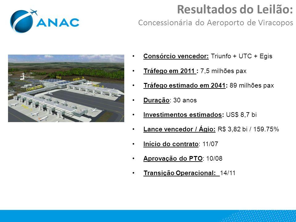 Resultados do Leilão: Concessionária do Aeroporto de Viracopos