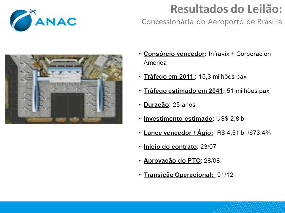 Resultados do Leilão: Concessionária do Aeroporto de Brasília