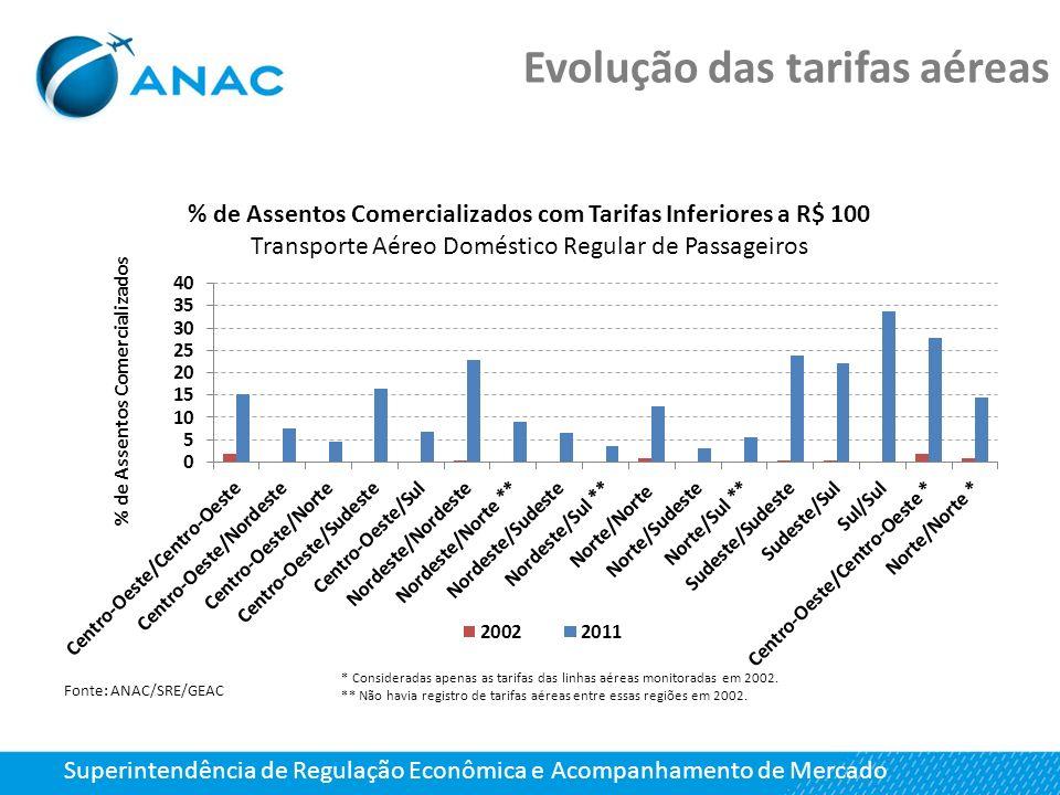 Evolução das tarifas aéreas