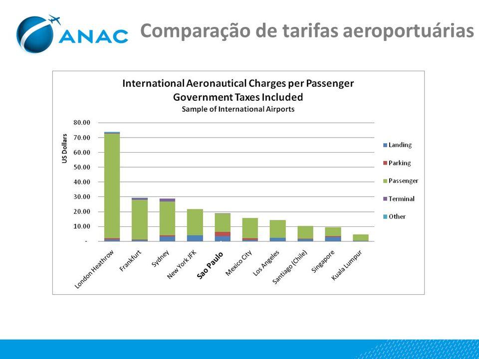 Comparação de tarifas aeroportuárias