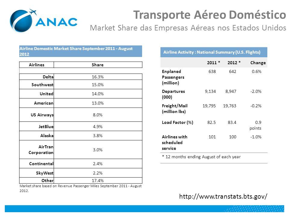 Transporte Aéreo Doméstico Market Share das Empresas Aéreas nos Estados Unidos