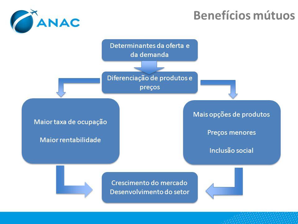 Benefícios mútuos Determinantes da oferta e da demanda