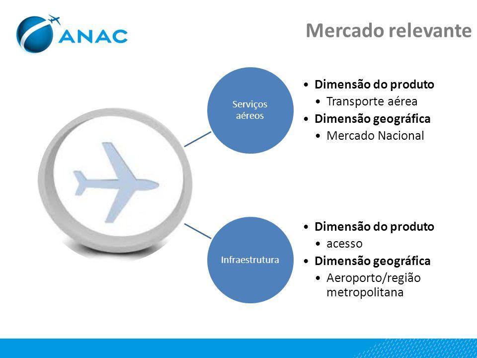 Mercado relevante Dimensão do produto Transporte aérea