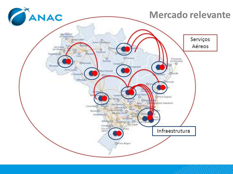 Mercado relevante Serviços Aéreos Infraestrutura