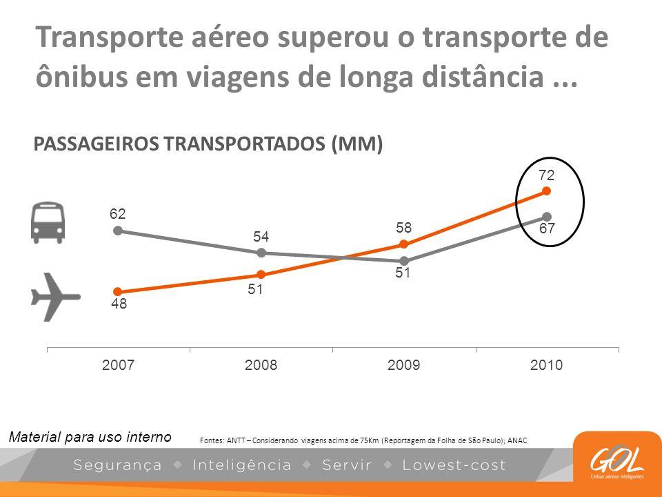 Transporte aéreo superou o transporte de ônibus em viagens de longa distância ...