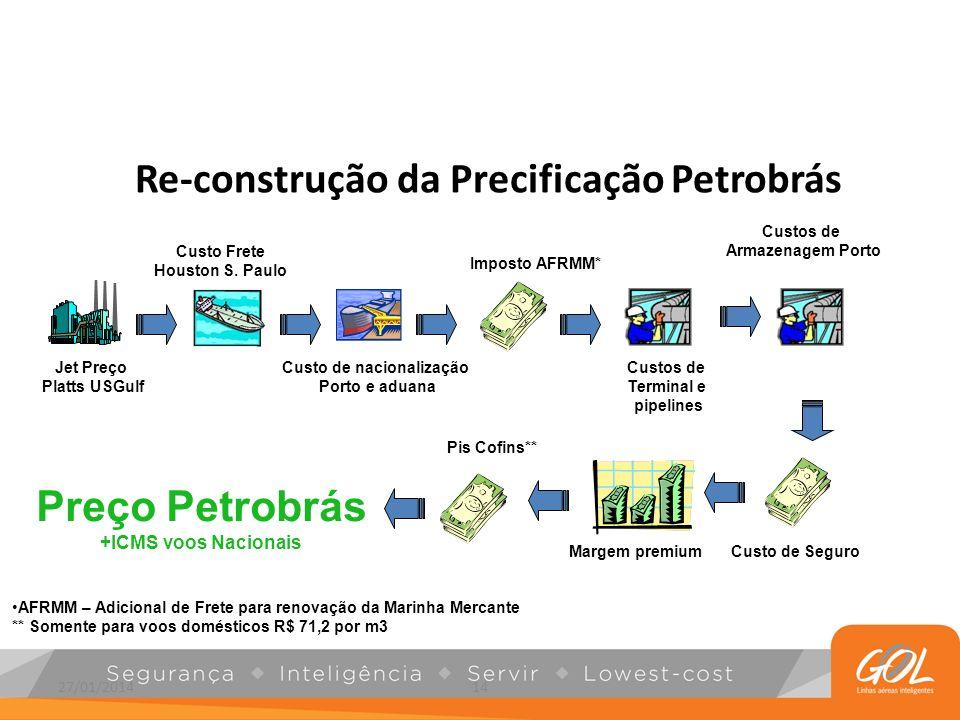 Re-construção da Precificação Petrobrás