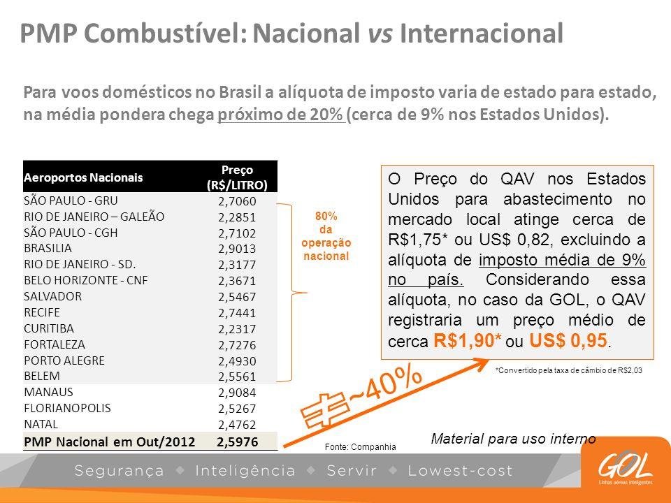 PMP Combustível: Nacional vs Internacional
