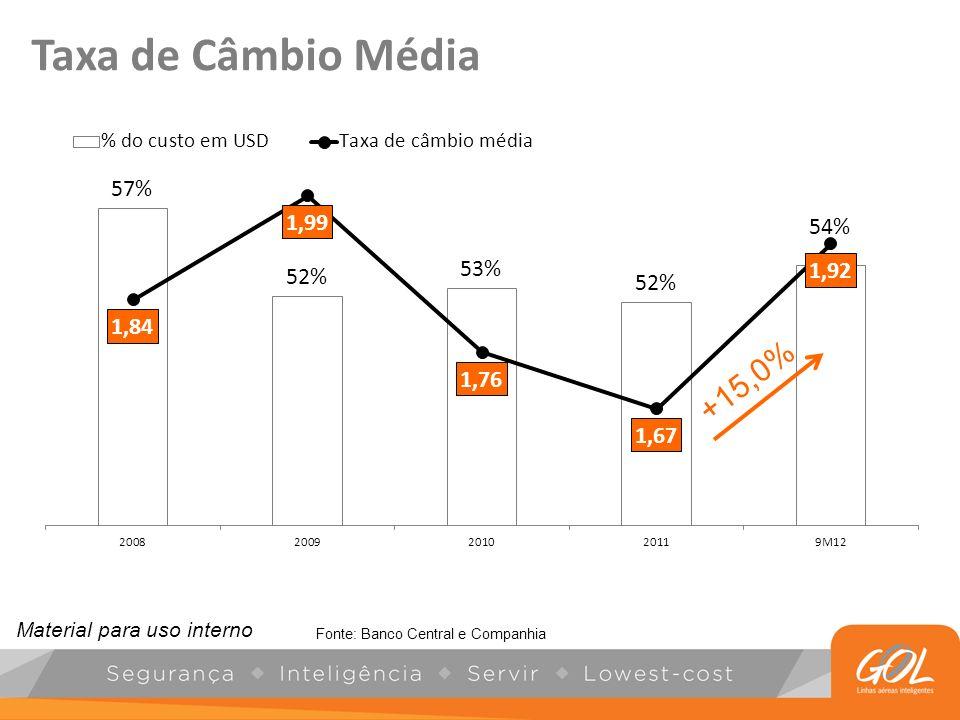 Taxa de Câmbio Média +15,0% Material para uso interno. Fonte: Banco Central e Companhia.