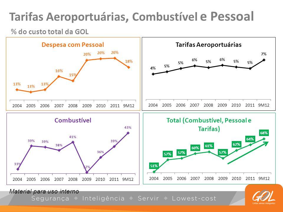 Tarifas Aeroportuárias, Combustível e Pessoal