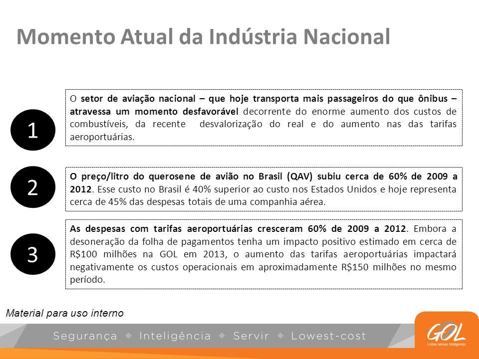 Momento Atual da Indústria Nacional