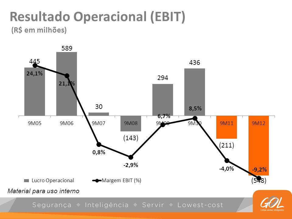 Resultado Operacional (EBIT)