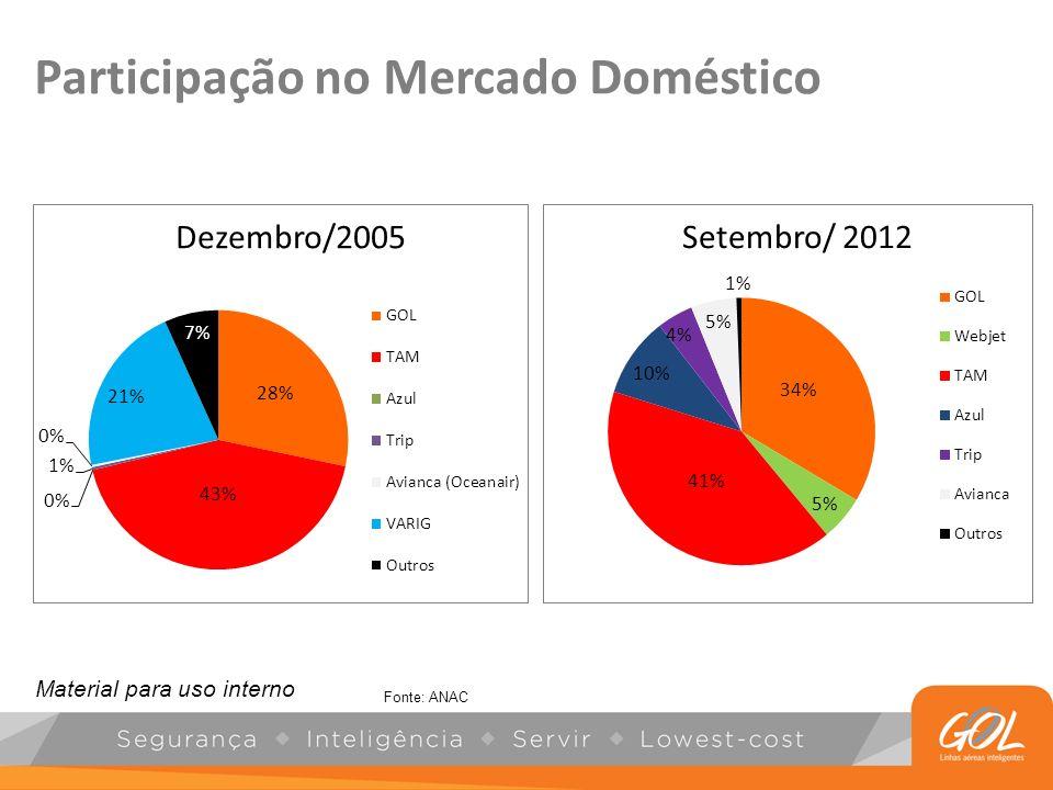 Participação no Mercado Doméstico