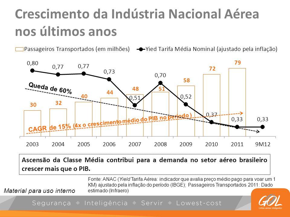 Crescimento da Indústria Nacional Aérea nos últimos anos