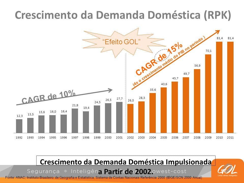 Crescimento da Demanda Doméstica (RPK)