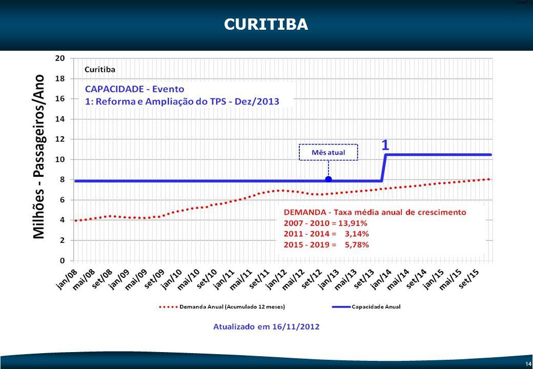 CURITIBA -