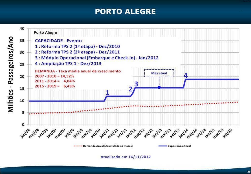 PORTO ALEGRE -