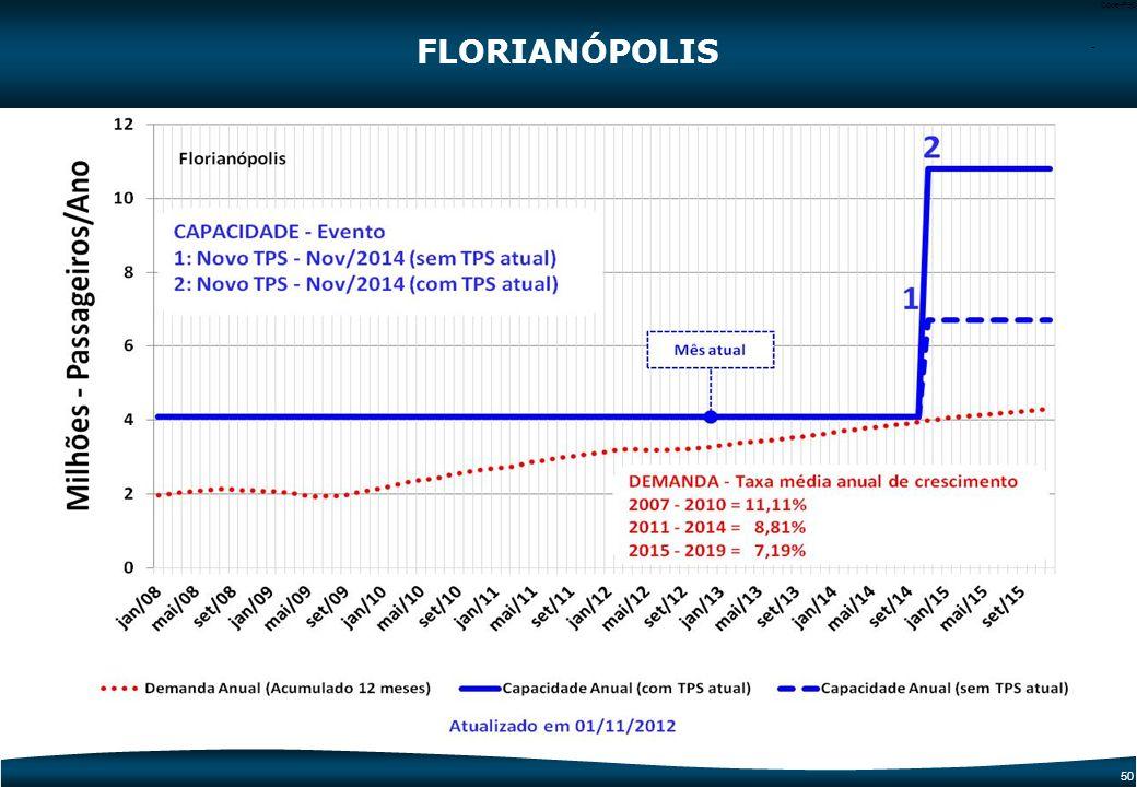 FLORIANÓPOLIS -