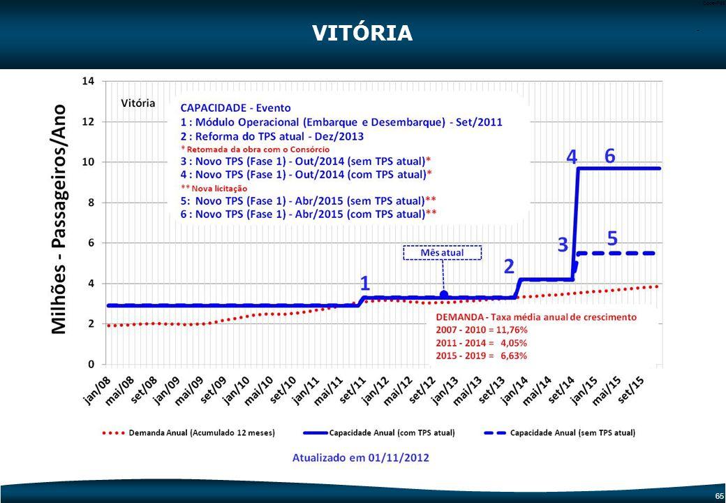 VITÓRIA -