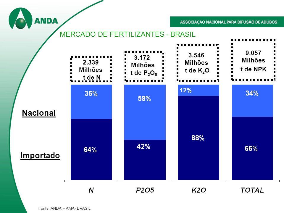 Nacional Importado MERCADO DE FERTILIZANTES - BRASIL 9.057 Milhões