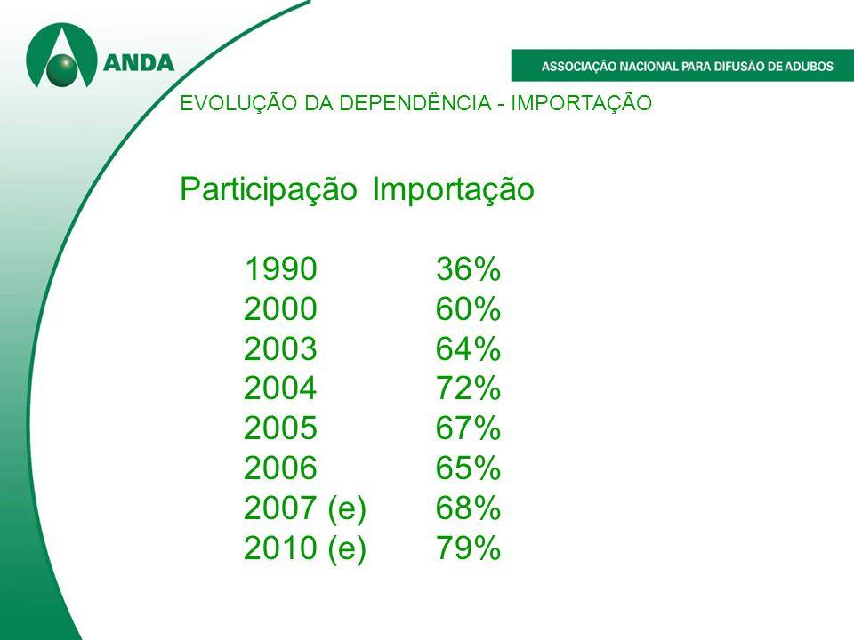 Participação Importação 1990 36% 2000 60% 2003 64% 2004 72% 2005 67%