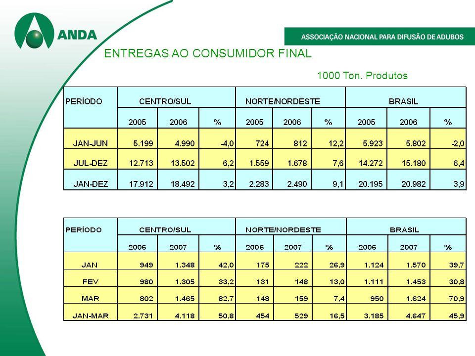 ENTREGAS AO CONSUMIDOR FINAL