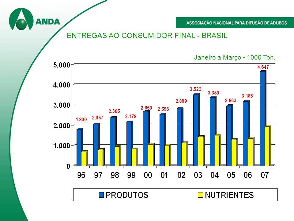 ENTREGAS AO CONSUMIDOR FINAL - BRASIL