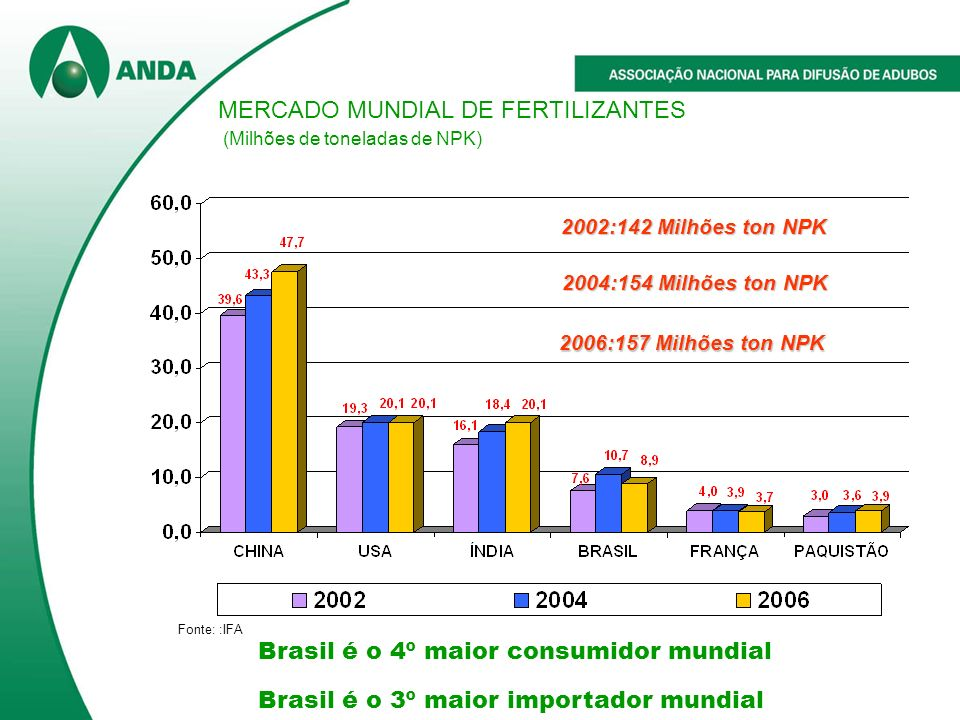 MERCADO MUNDIAL DE FERTILIZANTES