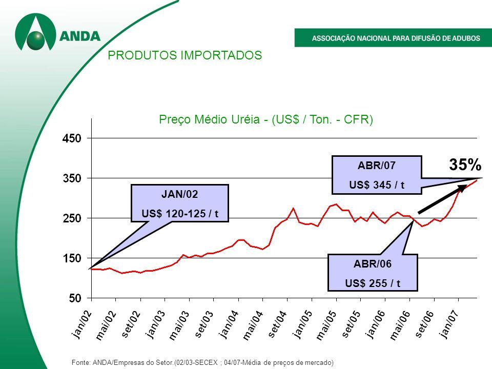 Preço Médio Uréia - (US$ / Ton. - CFR)