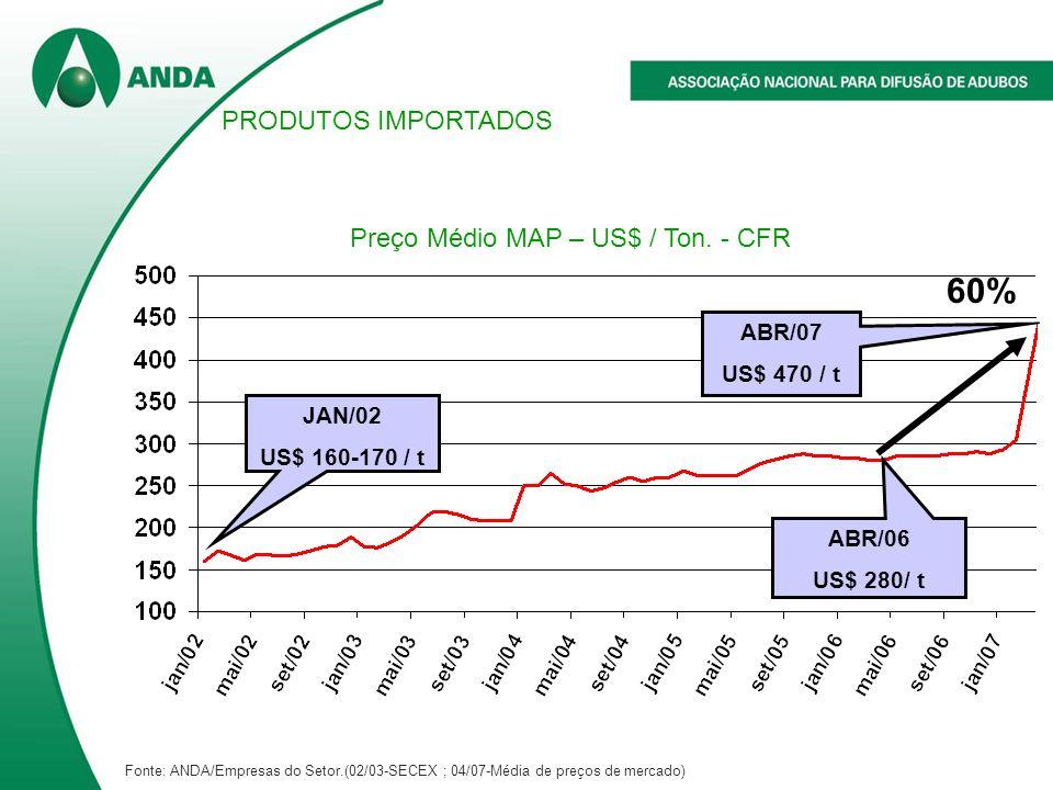 Preço Médio MAP – US$ / Ton. - CFR