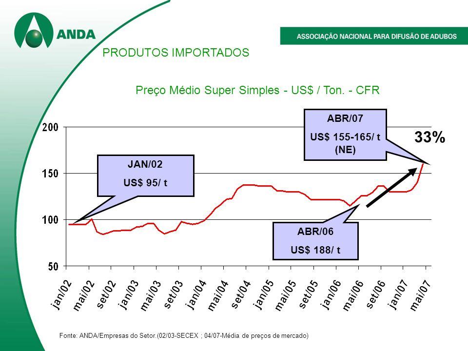 Preço Médio Super Simples - US$ / Ton. - CFR